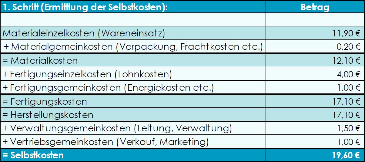 Zur Veranschaulichung werden in der Tabelle absolute Zahlen verwendet.